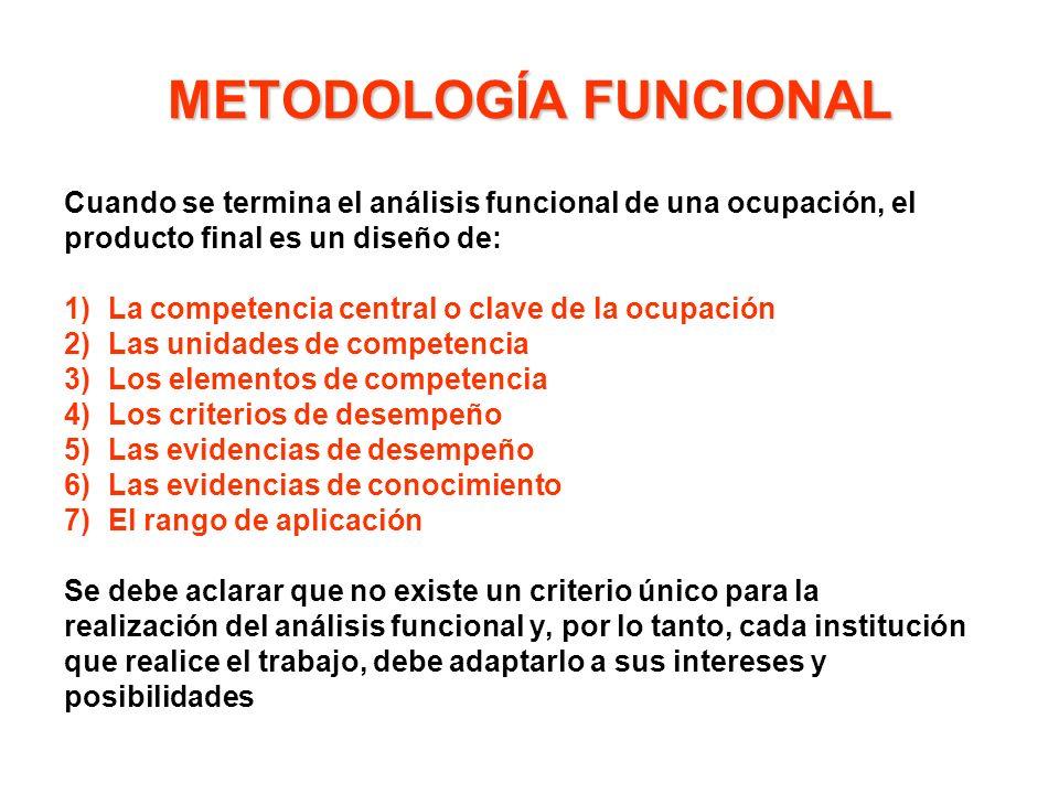 METODOLOGÍA FUNCIONAL Cuando se termina el análisis funcional de una ocupación, el producto final es un diseño de: 1)La competencia central o clave de