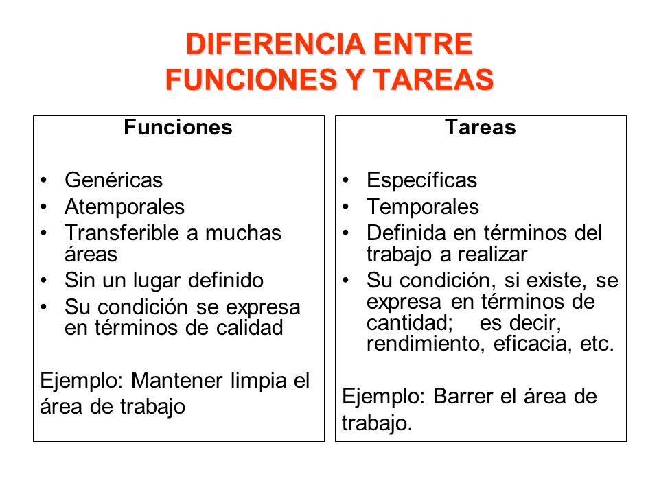 DIFERENCIA ENTRE FUNCIONES Y TAREAS Funciones Genéricas Atemporales Transferible a muchas áreas Sin un lugar definido Su condición se expresa en térmi