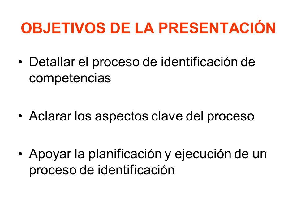 OBJETIVOS DE LA PRESENTACIÓN Detallar el proceso de identificación de competencias Aclarar los aspectos clave del proceso Apoyar la planificación y ej