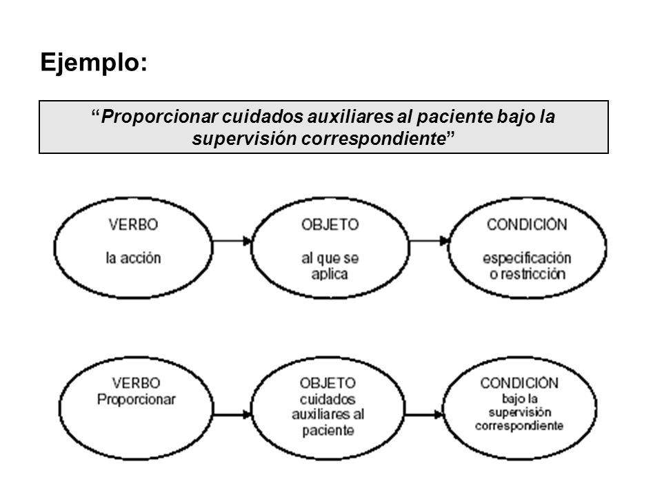 Ejemplo: Proporcionar cuidados auxiliares al paciente bajo la supervisión correspondiente