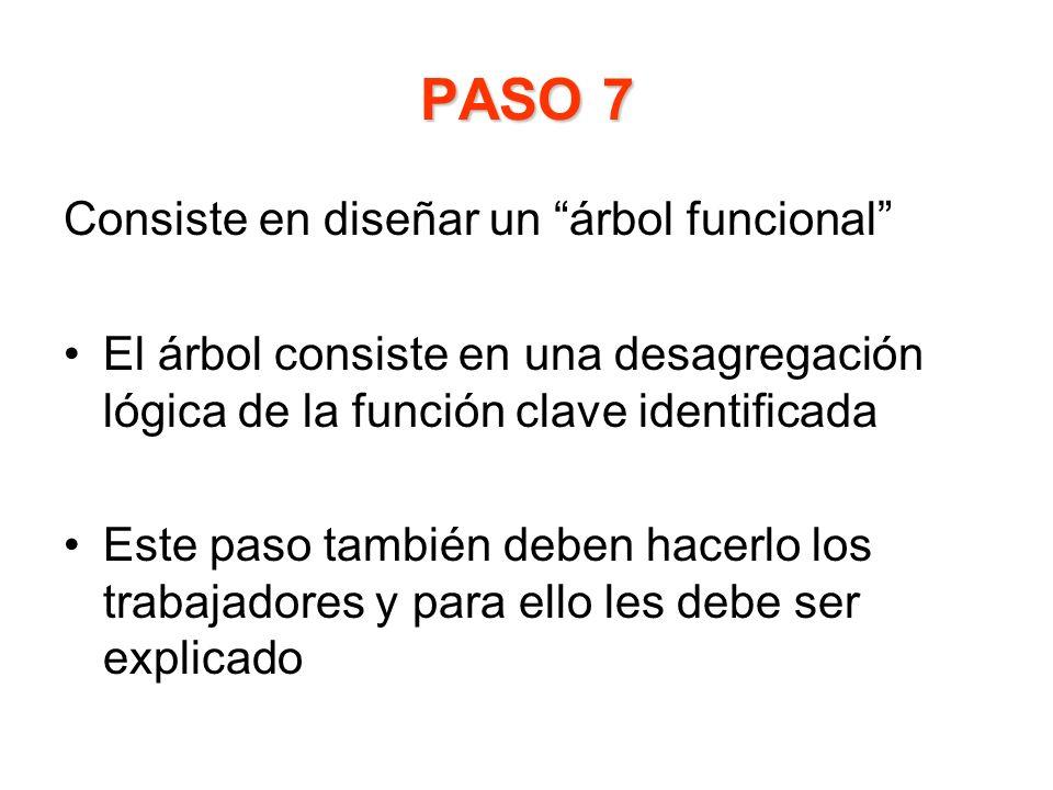 PASO 7 Consiste en diseñar un árbol funcional El árbol consiste en una desagregación lógica de la función clave identificada Este paso también deben h