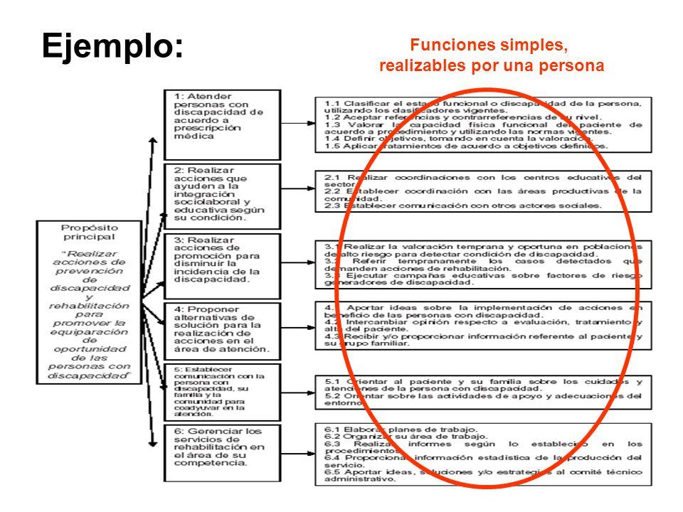 Ejemplo: Funciones simples, realizables por una persona
