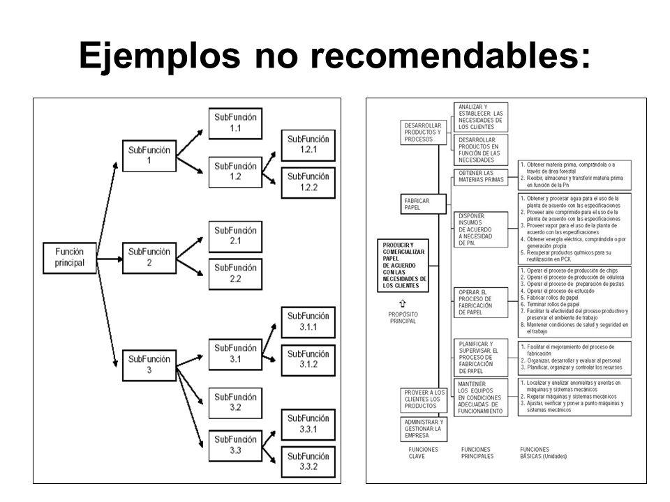Ejemplos no recomendables: