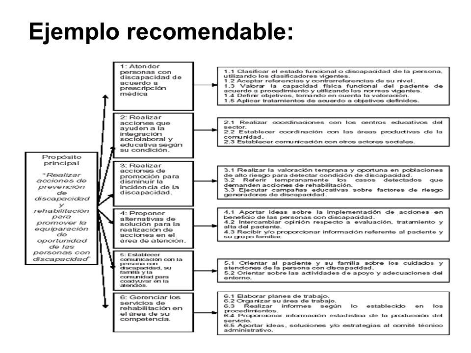 Ejemplo recomendable: