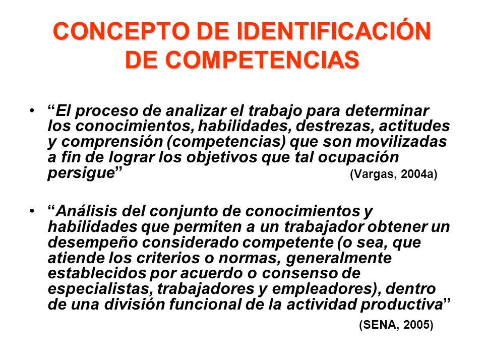 CONCEPTO DE IDENTIFICACIÓN DE COMPETENCIAS El proceso de analizar el trabajo para determinar los conocimientos, habilidades, destrezas, actitudes y co