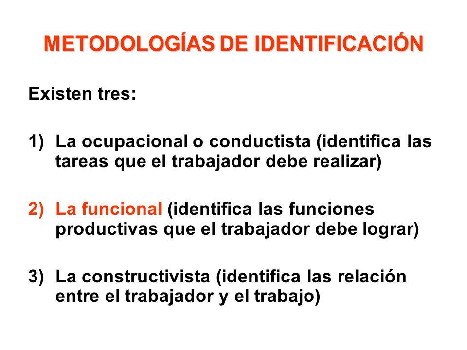 METODOLOGÍAS DE IDENTIFICACIÓN Existen tres: 1)La ocupacional o conductista (identifica las tareas que el trabajador debe realizar) 2)La funcional (id