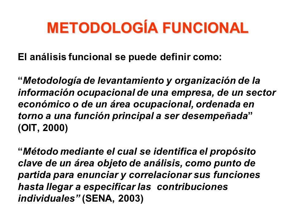 METODOLOGÍA FUNCIONAL El análisis funcional se puede definir como: Metodología de levantamiento y organización de la información ocupacional de una em