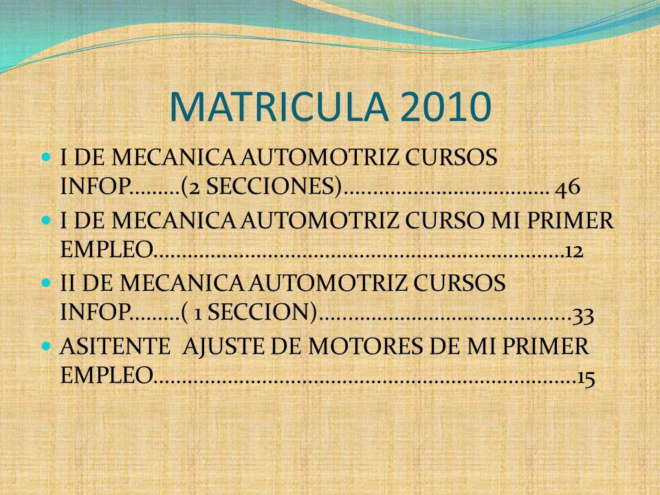 MATRICULA 2010 I DE MECANICA AUTOMOTRIZ CURSOS INFOP………(2 SECCIONES)…..…………………………. 46 I DE MECANICA AUTOMOTRIZ CURSO MI PRIMER EMPLEO……………………………………………