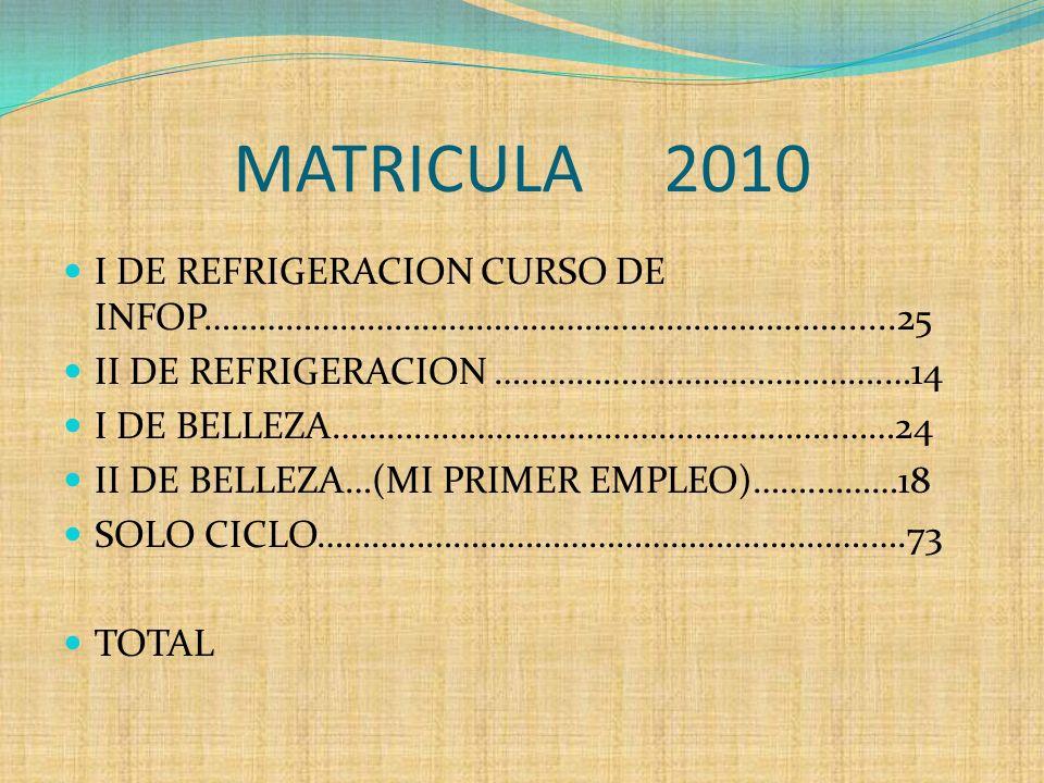 MATRICULA 2010 I DE REFRIGERACION CURSO DE INFOP…………………………………………………………….......25 II DE REFRIGERACION …………………………………….…14 I DE BELLEZA………………………………………………