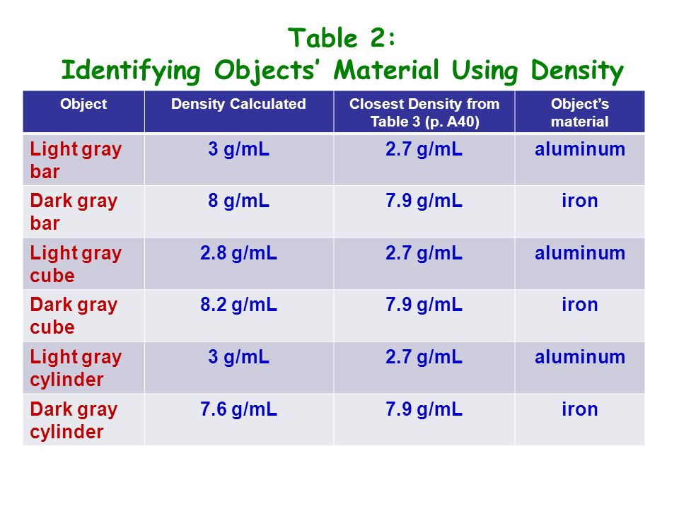 Table 2: Identifying Objects Material Using Density ObjectDensity CalculatedClosest Density from Table 3 (p. A40) Objects material Light gray bar 3 g/