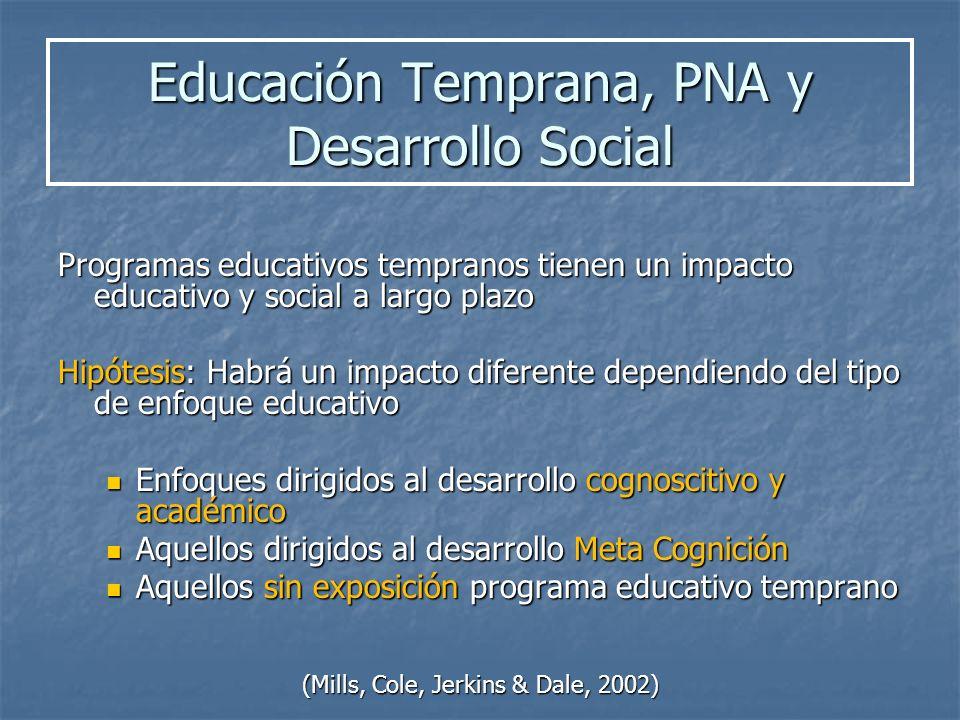 Programas educativos tempranos tienen un impacto educativo y social a largo plazo Hipótesis: Habrá un impacto diferente dependiendo del tipo de enfoqu