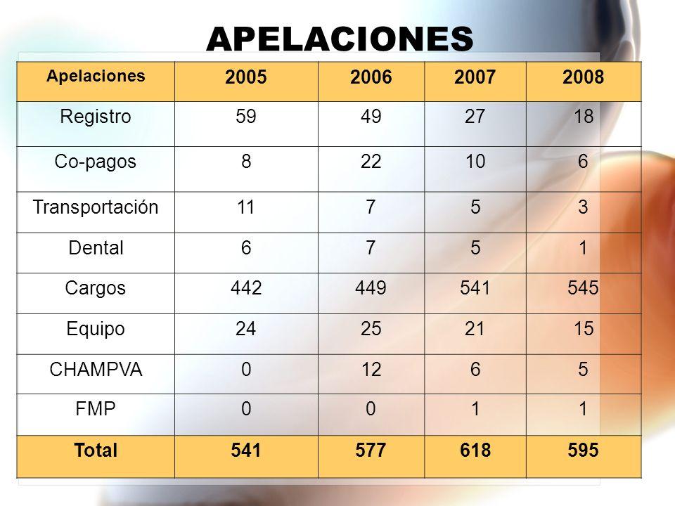 APELACIONES Apelaciones 2005200620072008 Registro59492718 Co-pagos822106 Transportación11753 Dental6751 Cargos442449541545 Equipo24252115 CHAMPVA01265 FMP0011 Total541577618595