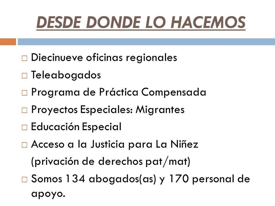 DESDE DONDE LO HACEMOS Diecinueve oficinas regionales Teleabogados Programa de Práctica Compensada Proyectos Especiales: Migrantes Educación Especial