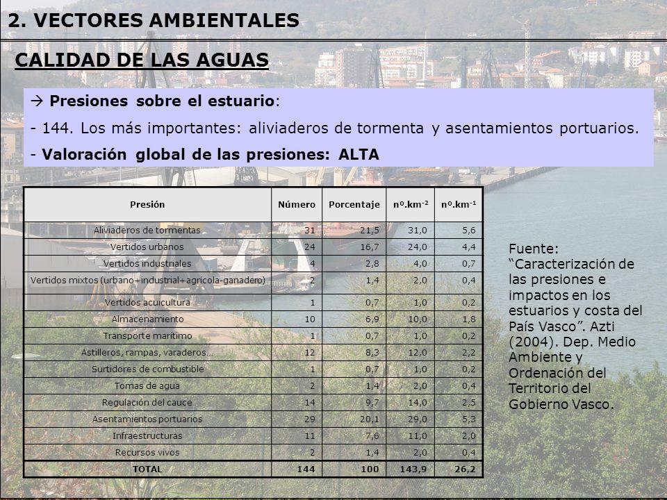 Presiones sobre el estuario: - 144. Los más importantes: aliviaderos de tormenta y asentamientos portuarios. - Valoración global de las presiones: ALT