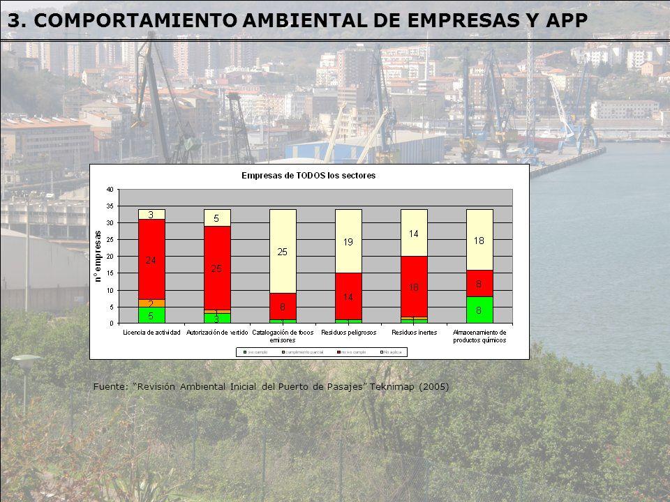 Fuente: Revisión Ambiental Inicial del Puerto de Pasajes Teknimap (2005) 3. COMPORTAMIENTO AMBIENTAL DE EMPRESAS Y APP