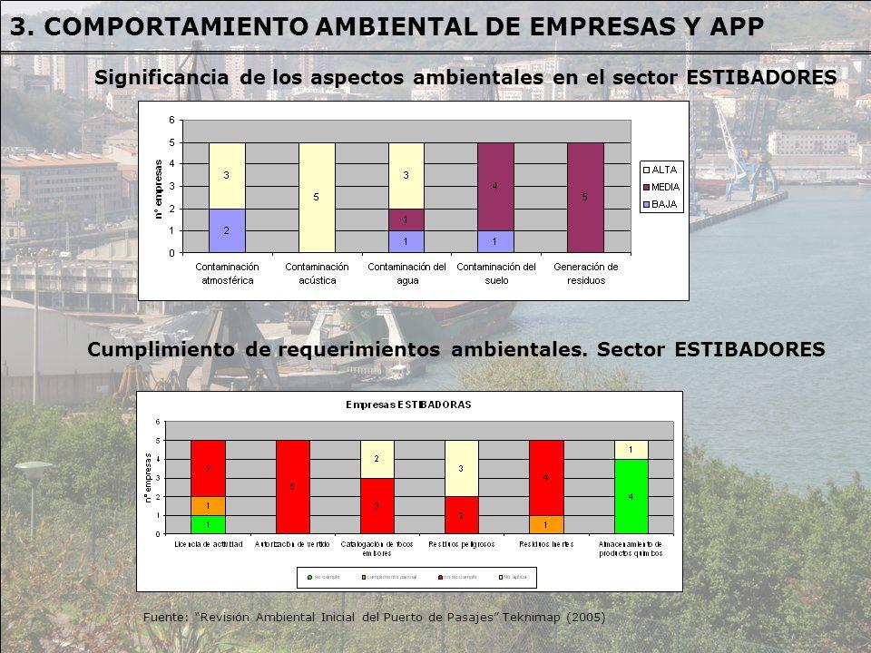 Fuente: Revisión Ambiental Inicial del Puerto de Pasajes Teknimap (2005) Significancia de los aspectos ambientales en el sector ESTIBADORES Cumplimien