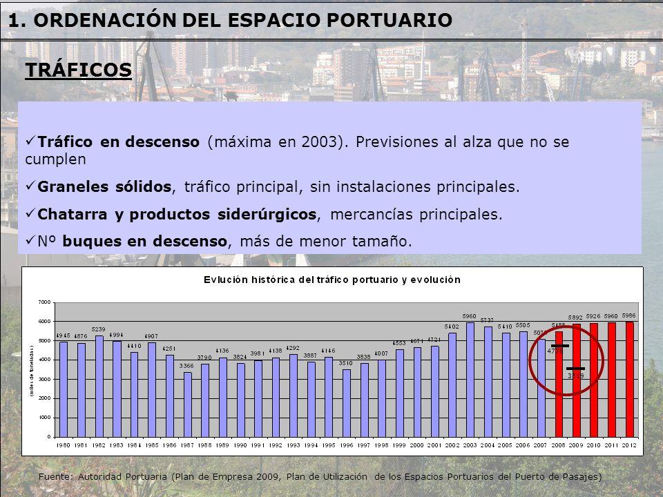 1. ORDENACIÓN DEL ESPACIO PORTUARIO Tráfico en descenso (máxima en 2003). Previsiones al alza que no se cumplen Graneles sólidos, tráfico principal, s
