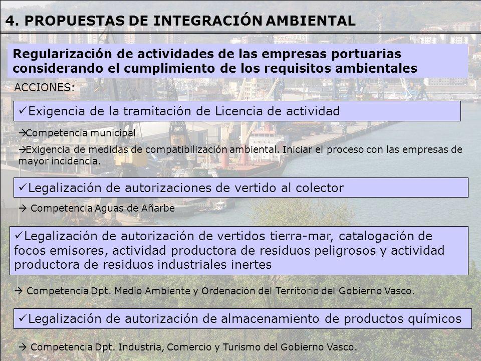 ACCIONES ACCIONES: Exigencia de la tramitación de Licencia de actividad Competencia municipal Exigencia de medidas de compatibilización ambiental. Ini