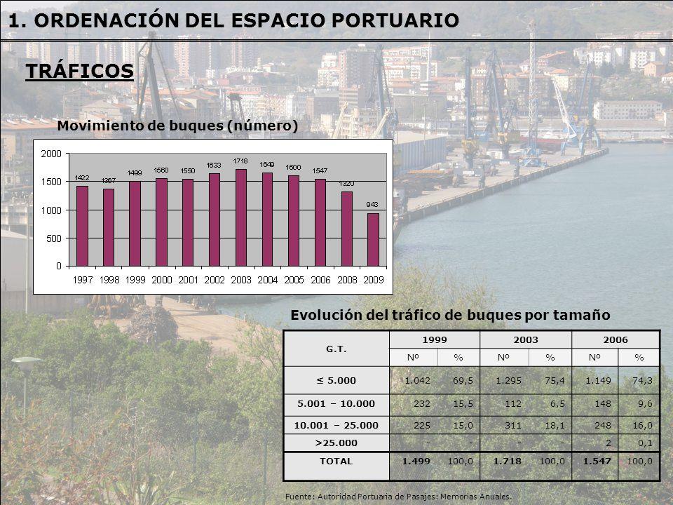 Movimiento de buques (número) Evolución del tráfico de buques por tamaño G.T. 199920032006 Nº% % % 5.0001.04269,51.29575,41.14974,3 5.001 – 10.0002321