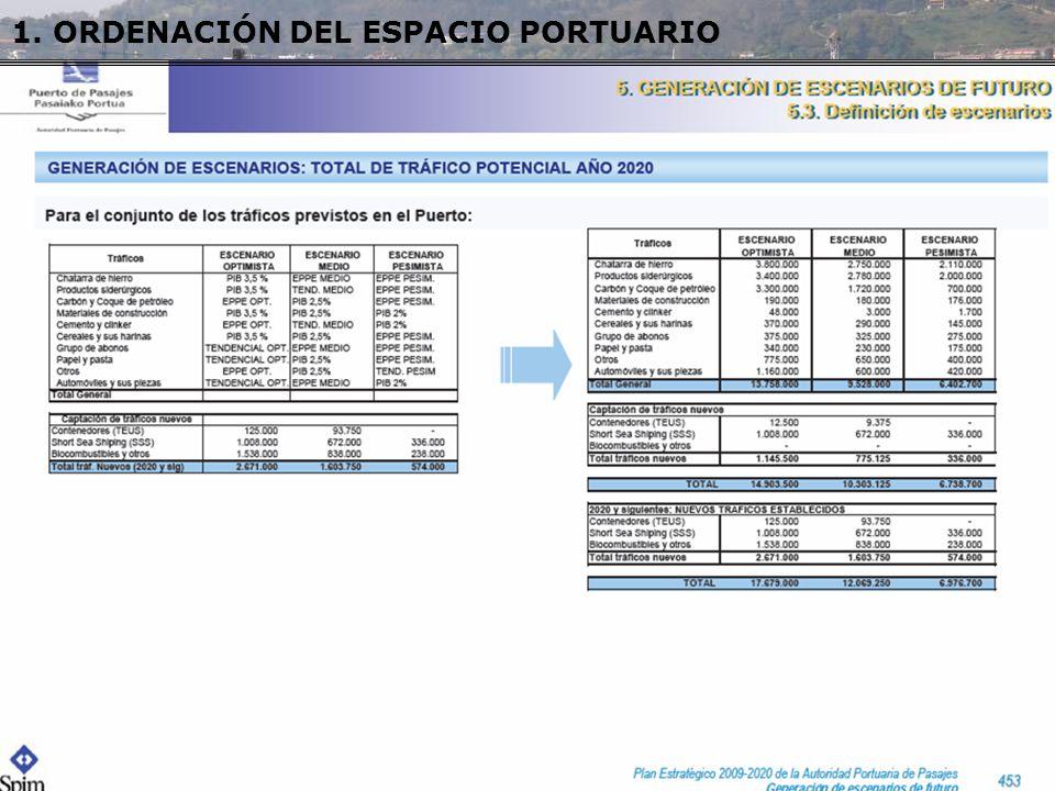 GESTORES DEL SUELO PORTUARIO Empresas portuarias responsables de la operativa (Puerto Patrón) Ingresos por concesión al límite, adjudicada mayor parte de la superficie.