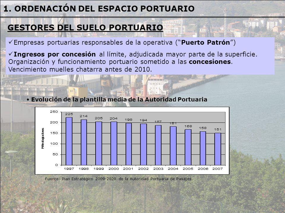 Fuente: Plan Estratégico 2009-2020 de la Autoridad Portuaria de Pasajes Ubicación territorial de concesiones según su caducidad 1.