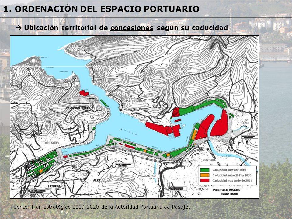 Fuente: Plan Estratégico 2009-2020 de la Autoridad Portuaria de Pasajes Ubicación territorial de concesiones según su caducidad 1. ORDENACIÓN DEL ESPA