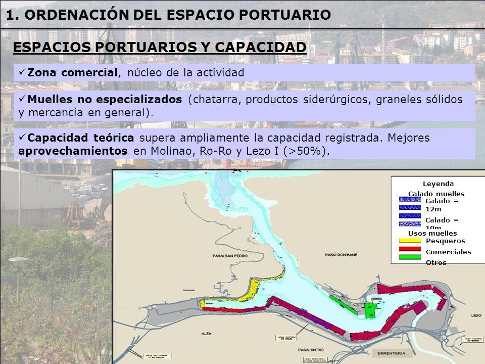 OBJETIVOS OBJETIVOS: - Disminuir los requerimientos de suelo derivados de la actividad portuaria, pudiendo proporcionar superficies para otros usos.