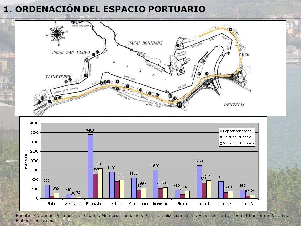 Fuente: Autoridad Portuaria de Pasajes. Memorias anuales y Plan de Utilización de los Espacios Portuarios del Puerto de Pasajes. Elaboración propia. 1