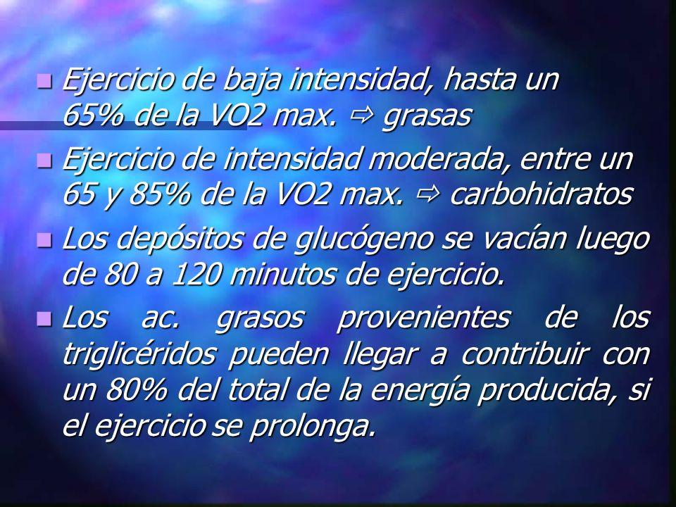 Ejercicio de baja intensidad, hasta un 65% de la VO2 max. grasas Ejercicio de baja intensidad, hasta un 65% de la VO2 max. grasas Ejercicio de intensi