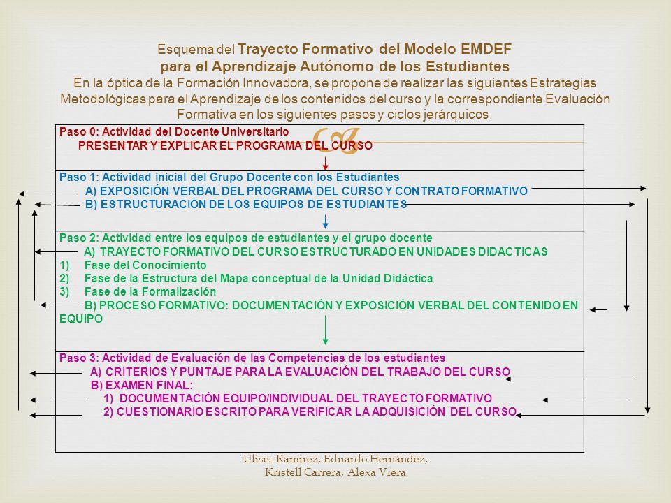 Esquema del Trayecto Formativo del Modelo EMDEF para el Aprendizaje Autónomo de los Estudiantes En la óptica de la Formación Innovadora, se propone de