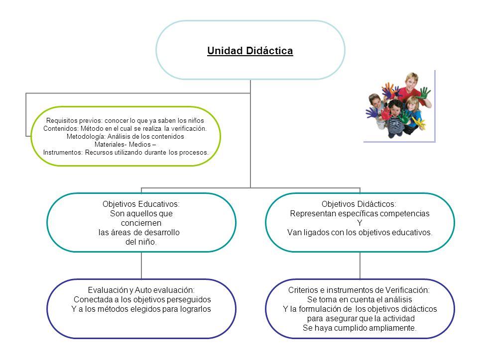 Unidad Didáctica Objetivos Educativos: Son aquellos que conciernen las áreas de desarrollo del niño. Evaluación y Auto evaluación: Conectada a los obj
