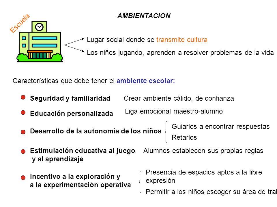 AMBIENTACION Escuela Lugar social donde se transmite cultura Los niños jugando, aprenden a resolver problemas de la vida Características que debe tene