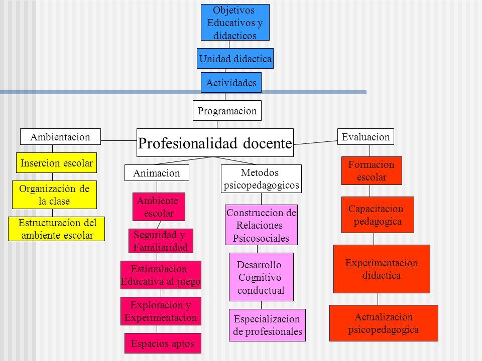 Ambientación Seguridad y familiaridad Desarrollo de la autonomía Estimulación al juego y al aprendizaje Incentivo a la exploración e investigación Presencia de espacios aptos para la libre creación
