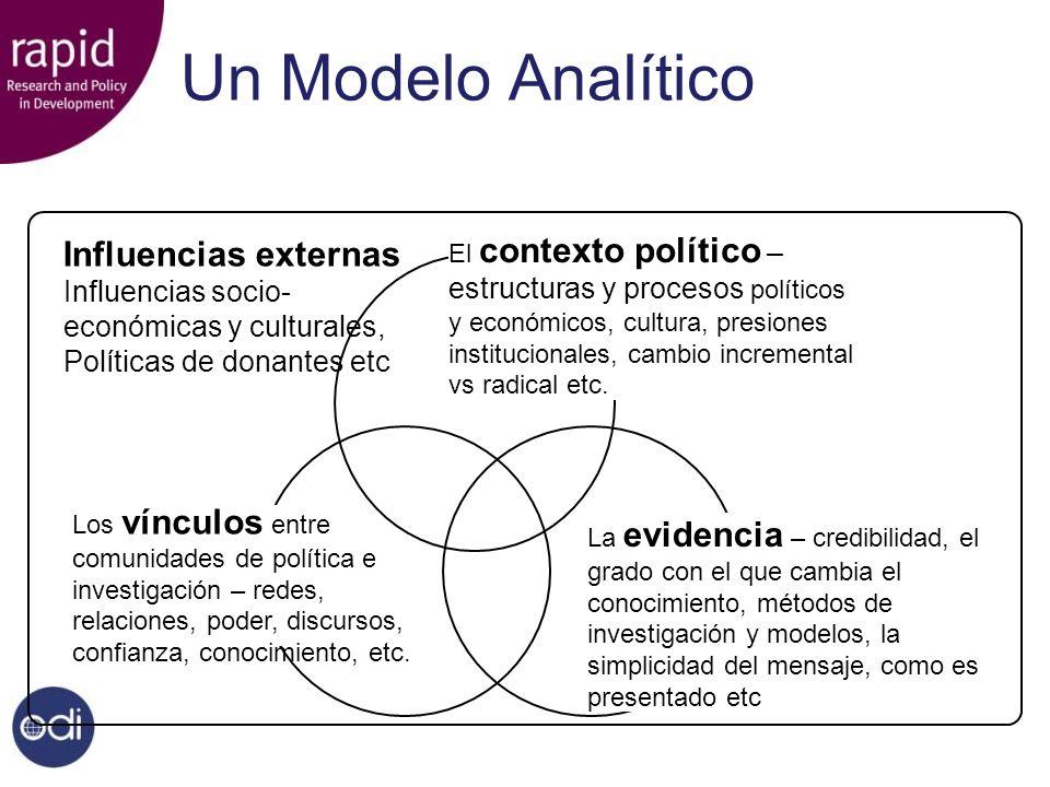Un Modelo Analítico El contexto político – estructuras y procesos políticos y económicos, cultura, presiones institucionales, cambio incremental vs ra