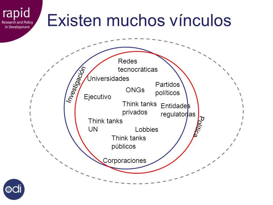 Existen muchos vínculos Investigación Política Redes tecnocráticas Ejecutivo Think tanks privados Think tanks UN Think tanks públicos Partidos polític