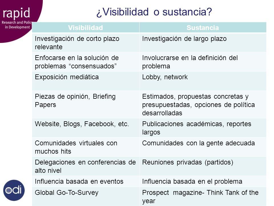 ¿Visibilidad o sustancia? VisibilidadSustancia Investigación de corto plazo relevante Investigación de largo plazo Enfocarse en la solución de problem