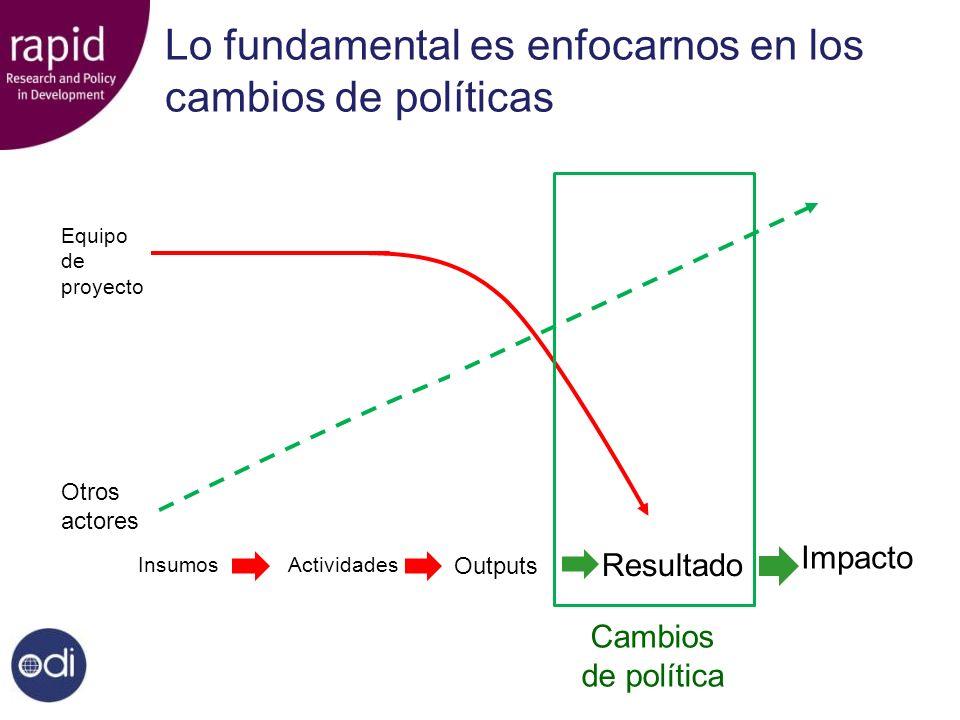 Lo fundamental es enfocarnos en los cambios de políticas InsumosActividades Outputs Otros actores Equipo de proyecto OutcomesImpact Outcomes Impact Resultado Impacto Cambios de política