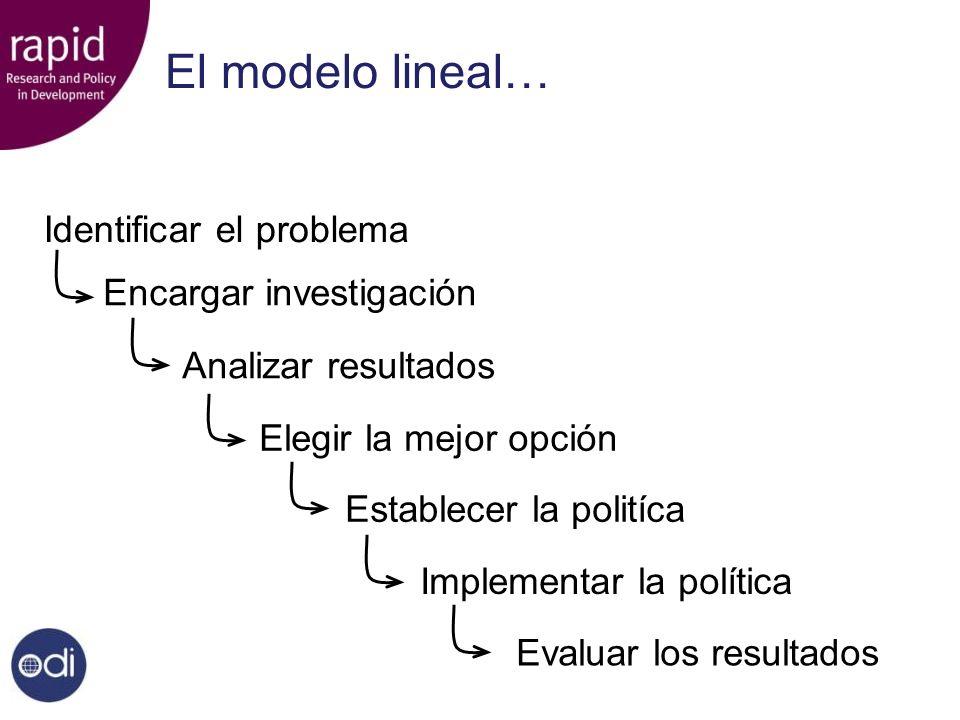 Evaluar los resultados El modelo lineal… Identificar el problema Encargar investigación Analizar resultados Elegir la mejor opción Establecer la polit
