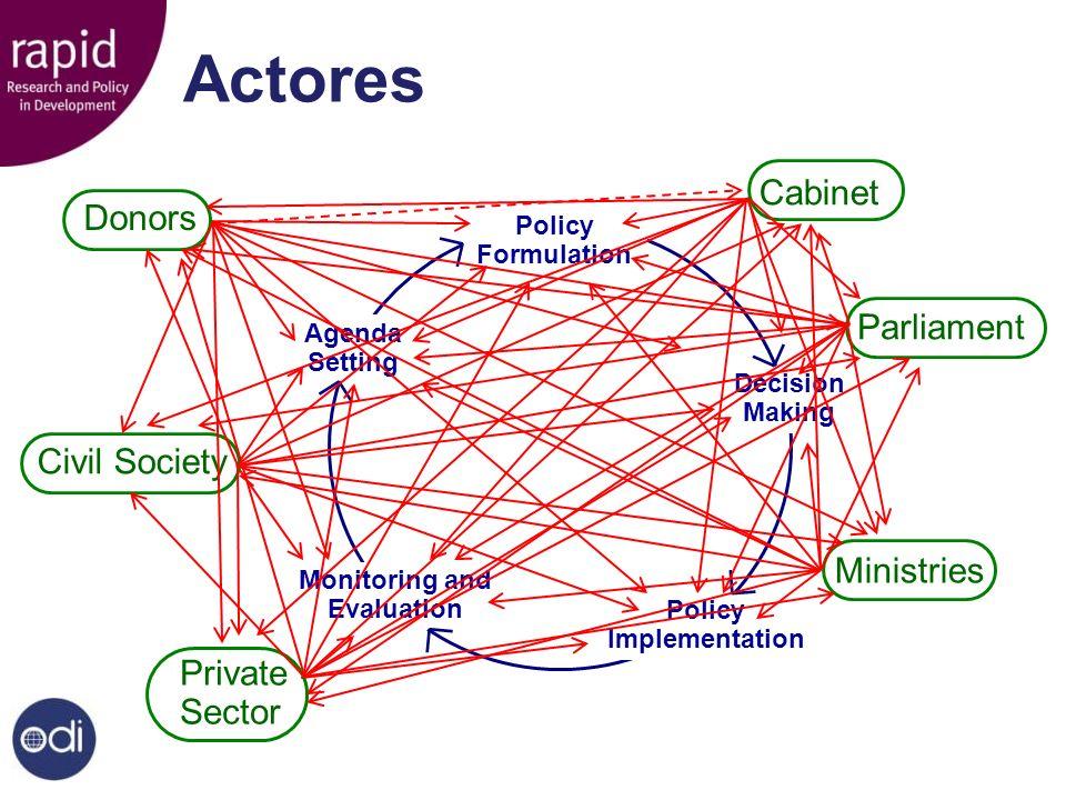 Un Modelo Analítico El contexto político – estructuras y procesos políticos y económicos, cultura, presiones institucionales, cambio incremental vs radical etc.