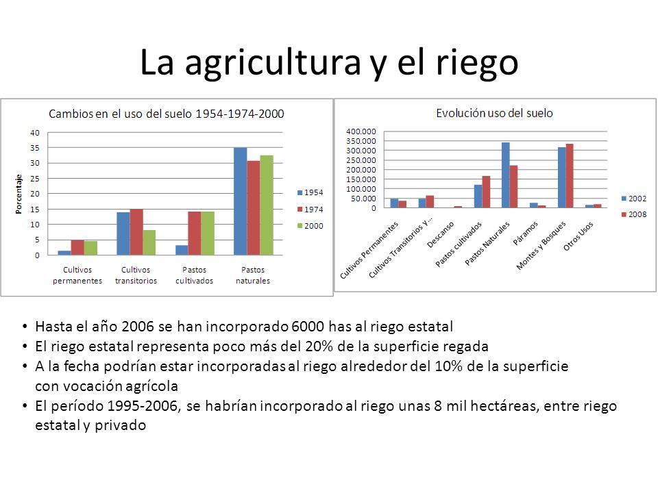 La agricultura y el riego Hasta el año 2006 se han incorporado 6000 has al riego estatal El riego estatal representa poco más del 20% de la superficie