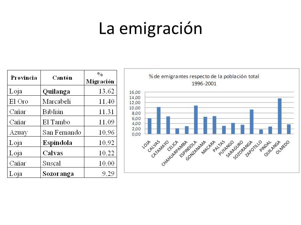 La emigración