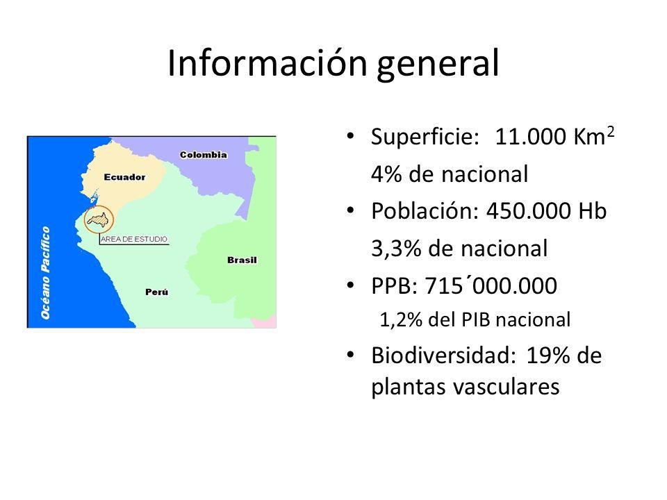 Información general Superficie: 11.000 Km 2 4% de nacional Población: 450.000 Hb 3,3% de nacional PPB: 715´000.000 1,2% del PIB nacional Biodiversidad