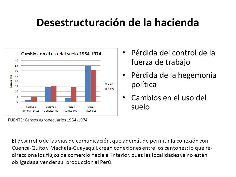 Desestructuración de la hacienda Pérdida del control de la fuerza de trabajo Pérdida de la hegemonía política Cambios en el uso del suelo FUENTE: Cens