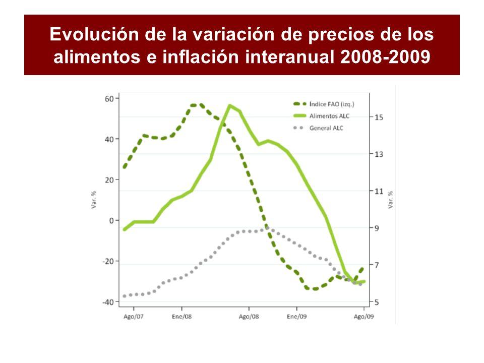 Evolución de la variación de precios de los alimentos e inflación interanual 2008-2009