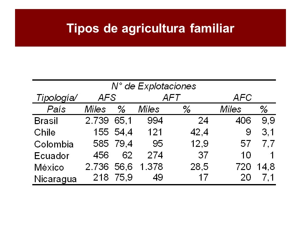Tipos de agricultura familiar