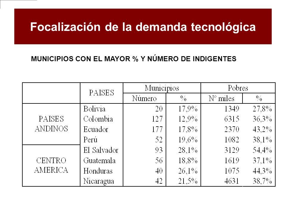 Focalización de la demanda tecnológica MUNICIPIOS CON EL MAYOR % Y NÚMERO DE INDIGENTES