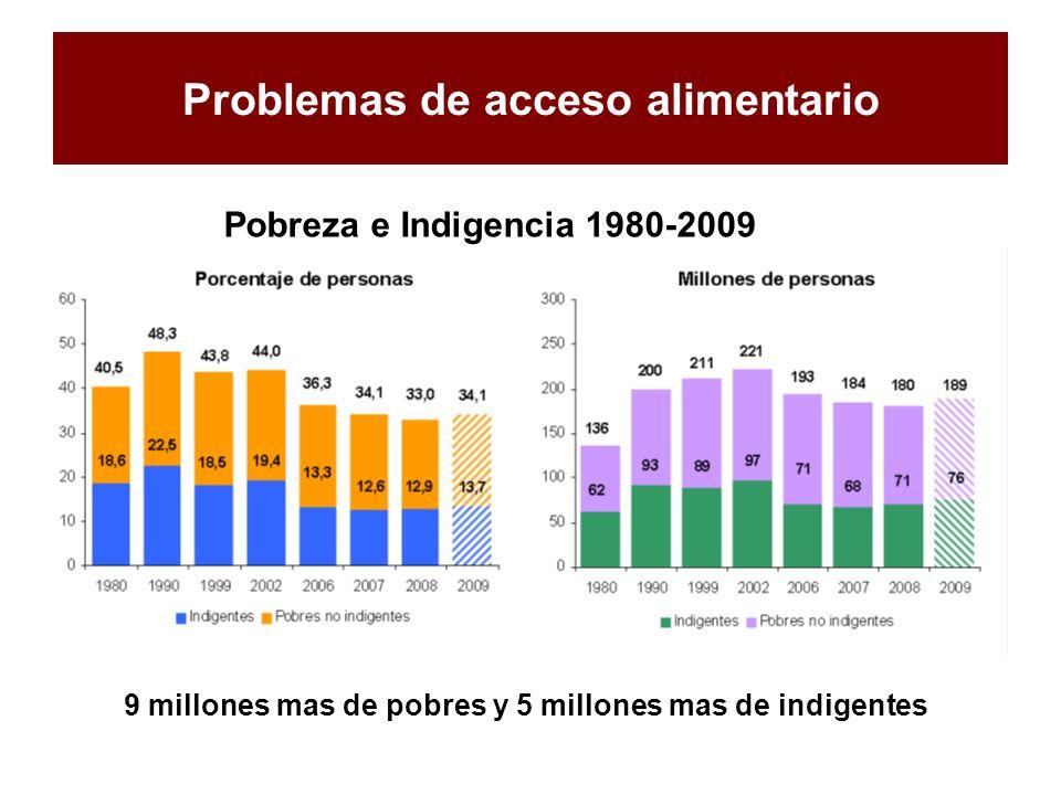 Problemas de acceso alimentario Pobreza e Indigencia 1980-2009 9 millones mas de pobres y 5 millones mas de indigentes