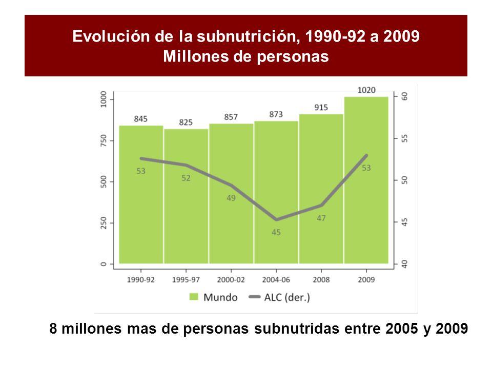 Evolución de la subnutrición, 1990-92 a 2009 Millones de personas 8 millones mas de personas subnutridas entre 2005 y 2009