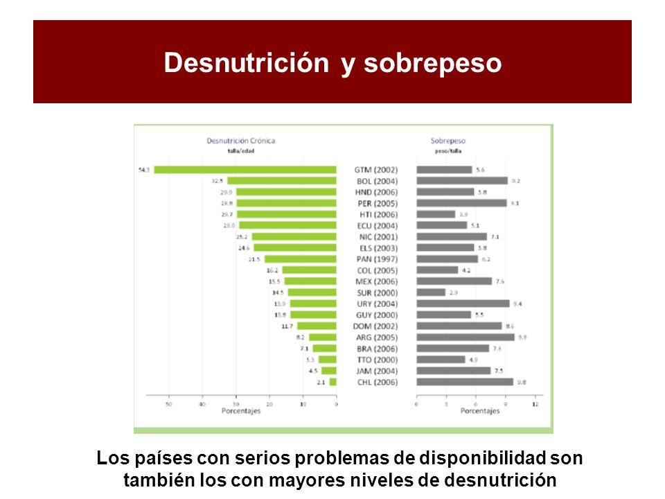 Desnutrición y sobrepeso Los países con serios problemas de disponibilidad son también los con mayores niveles de desnutrición