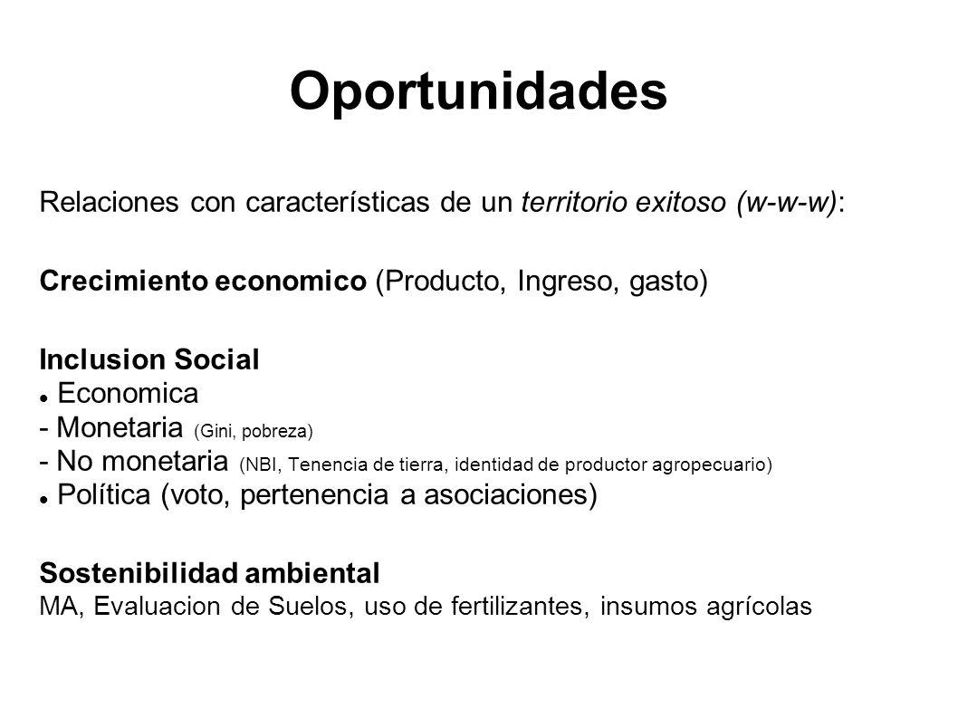 Relaciones con características de un territorio exitoso (w-w-w): Crecimiento economico (Producto, Ingreso, gasto) Inclusion Social Economica - Monetar